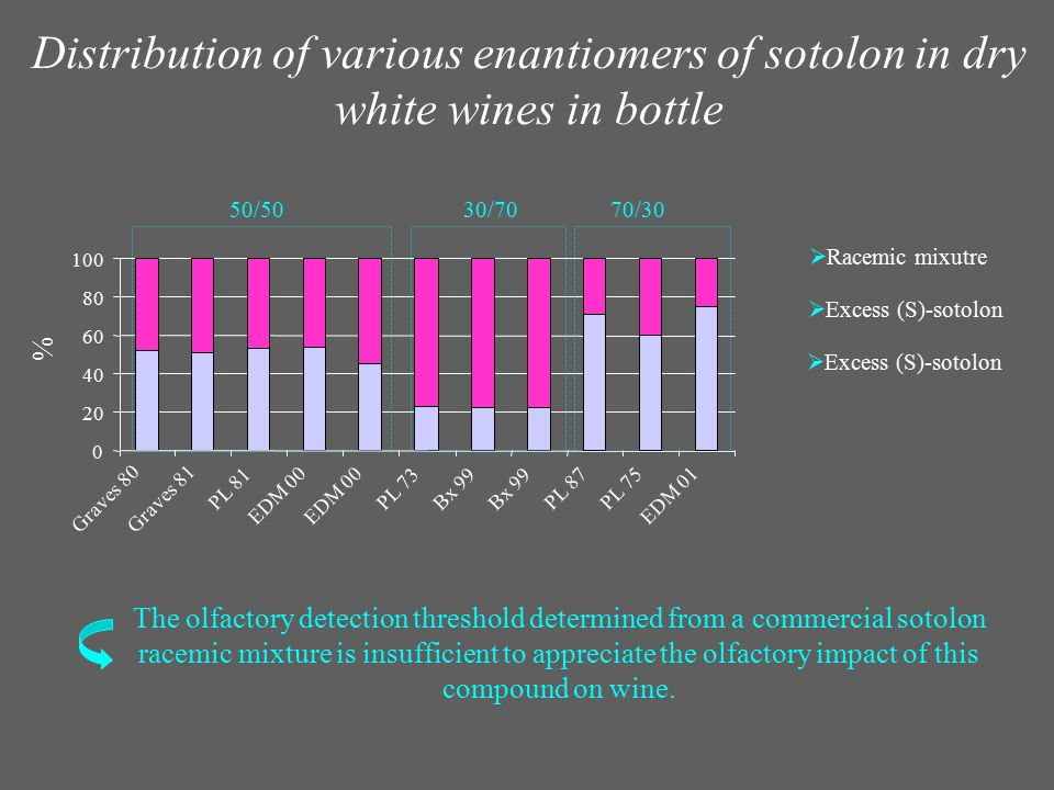 Distribution of various enantiomers of sotolon in dry white wines in bottle