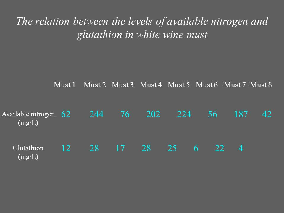 The relation between the levels of available nitrogen and glutathion in white wine must