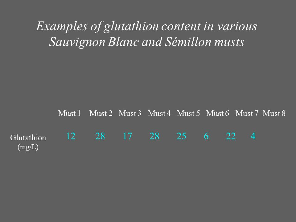 Examples of glutathion content in various Sauvignon Blanc and Sémillon musts