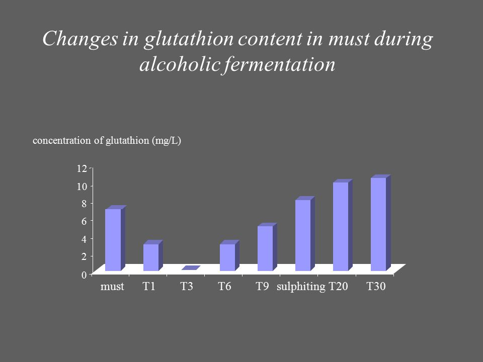 Changes in glutathion content in must during alcoholic fermentation