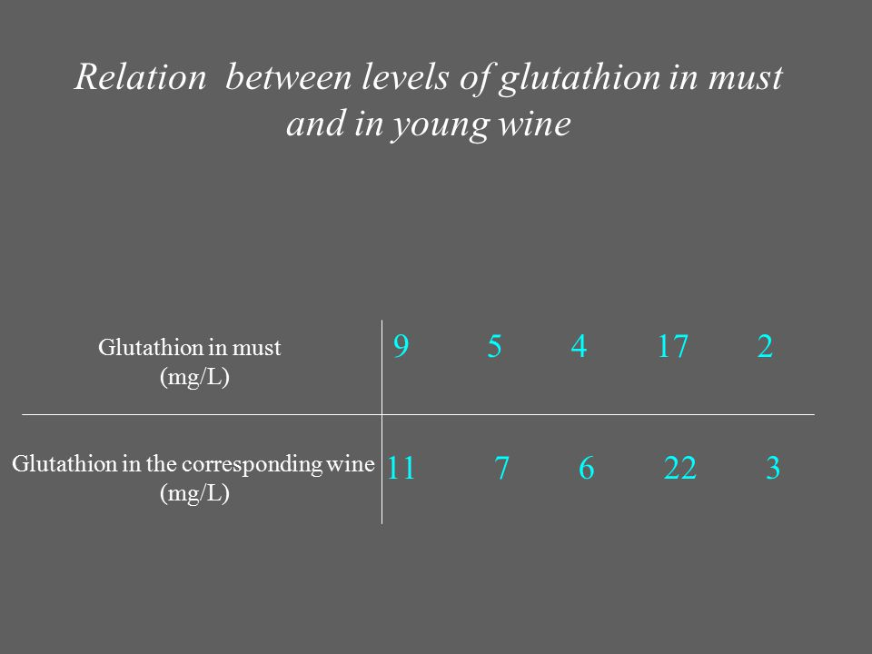 Relation between levels of glutathion in must and in young wine