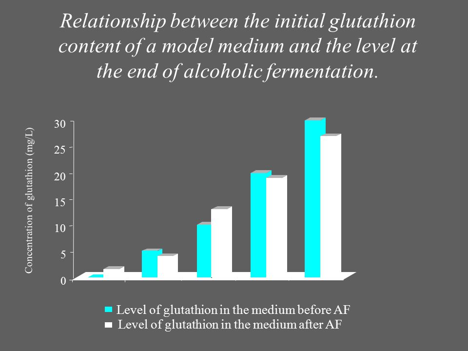 Relationship between the initial glutathion content of a model medium and the level at the end of alcoholic fermentation.