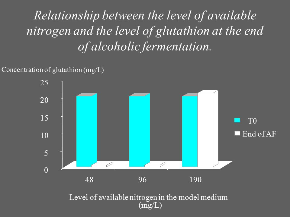 Relationship between the level of available nitrogen and the level of glutathion at the end of alcoholic fermentation.