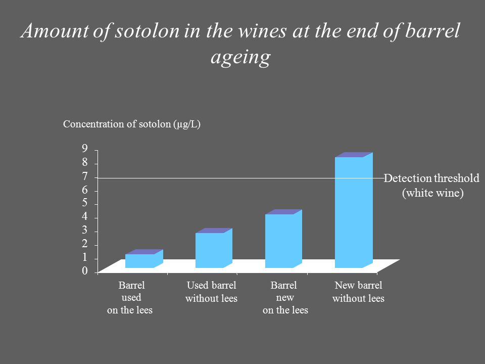 Amount of sotolon in the wines at the end of barrel ageing