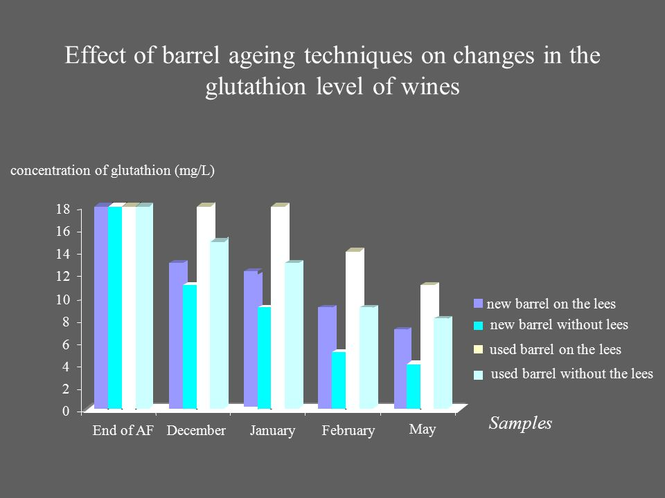 Effect of barrel ageing techniques on changes in the glutathion level of wines
