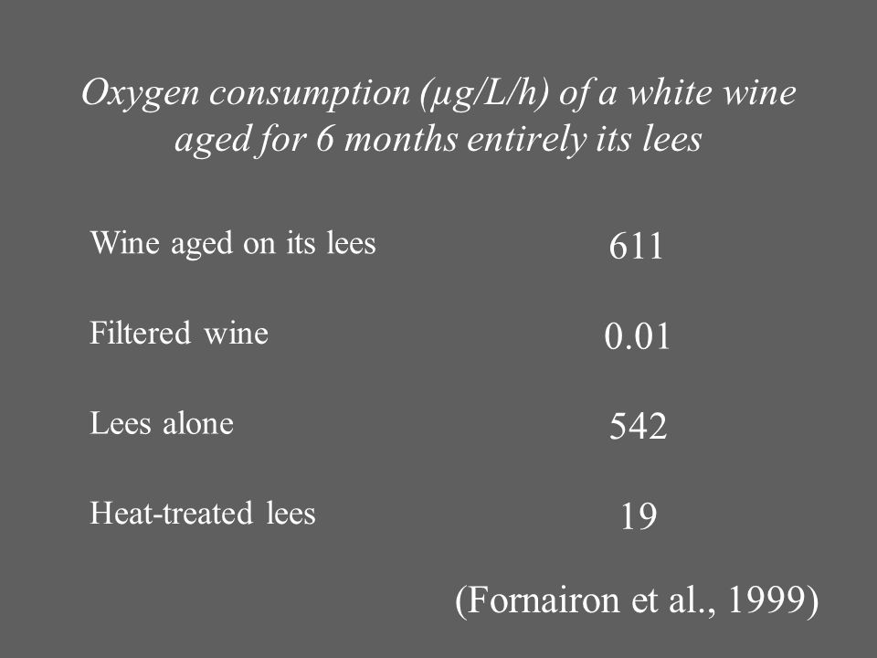Oxygen consumption (µg/L/h) of a white wine aged for 6 months entirely its lees