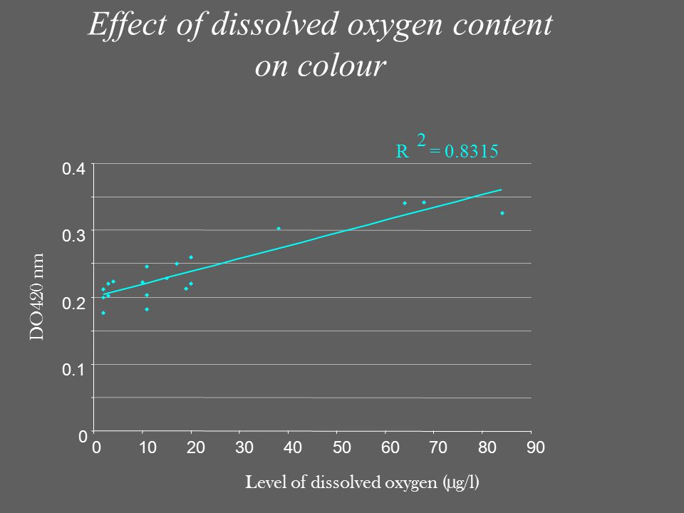 Effect of dissolved oxygen content on colour