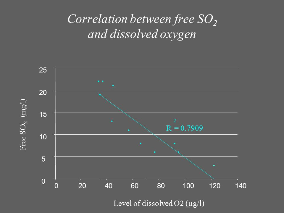 Correlation between free SO2 and dissolved oxygen