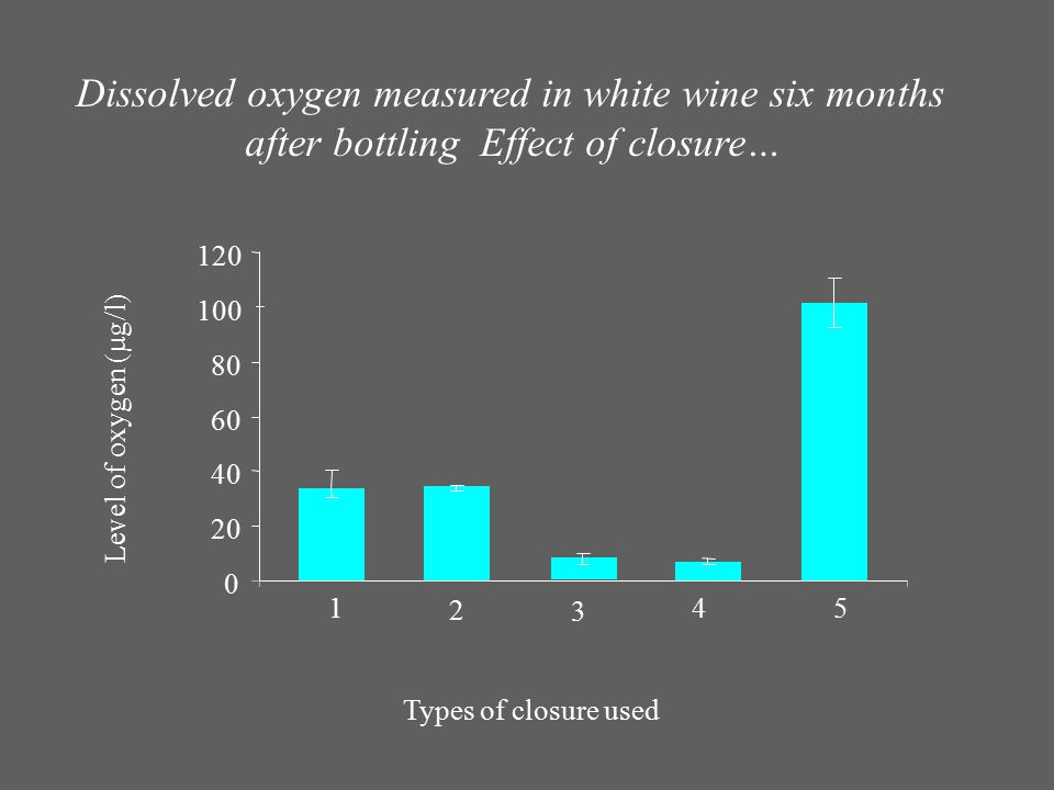 Dissolved oxygen measured in white wine six months