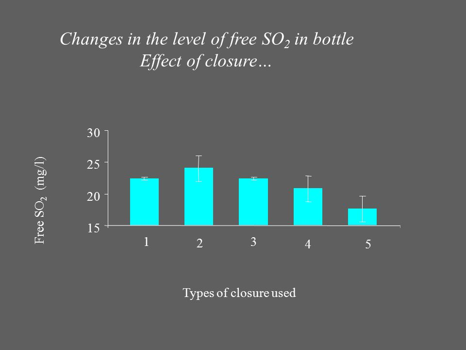 Changes in the level of free SO2 in bottle