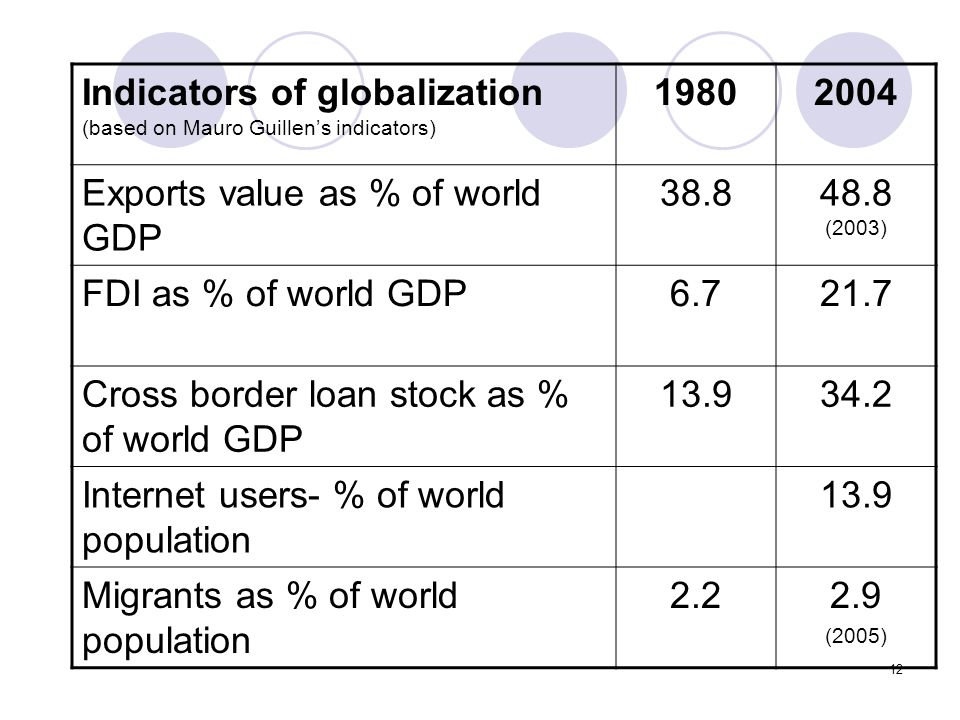 Indicators of globalization (based on Mauro Guillen's indicators) 1980