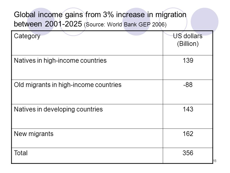 Global income gains from 3% increase in migration between 2001-2025 (Source: World Bank GEP 2006)