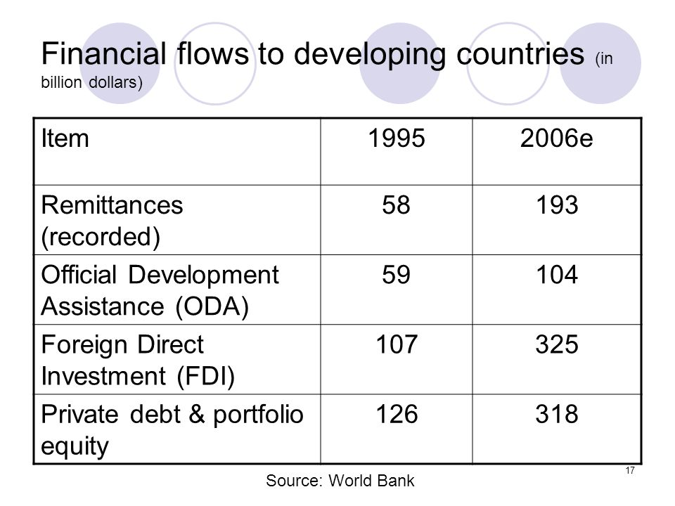 Financial flows to developing countries (in billion dollars)