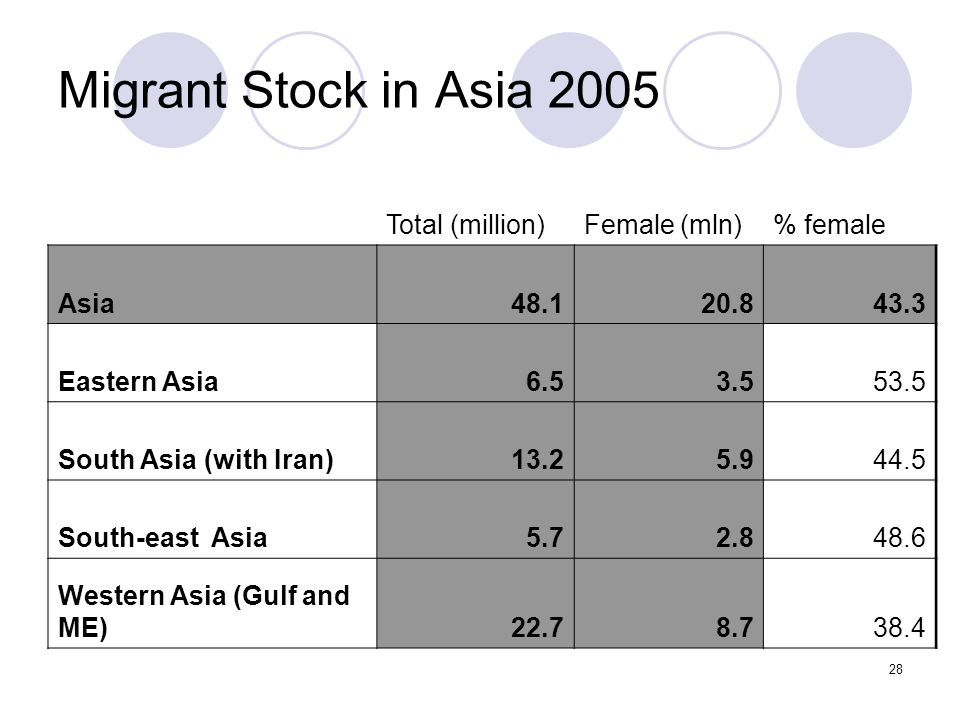 Migrant Stock in Asia 2005 Total (million) Female (mln) % female Asia