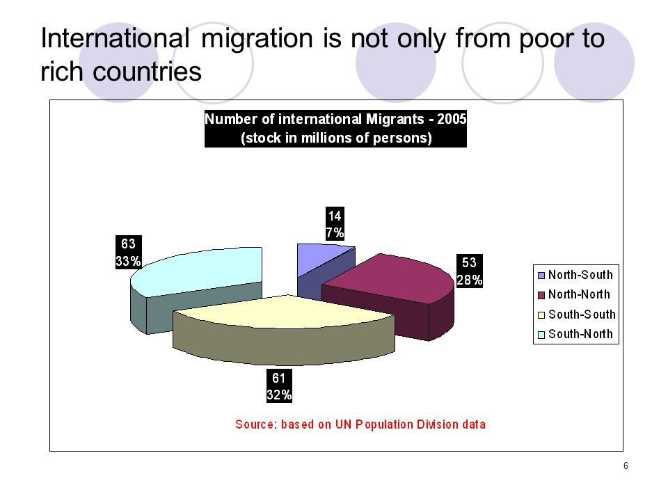 International migration is not only from poor to rich countries