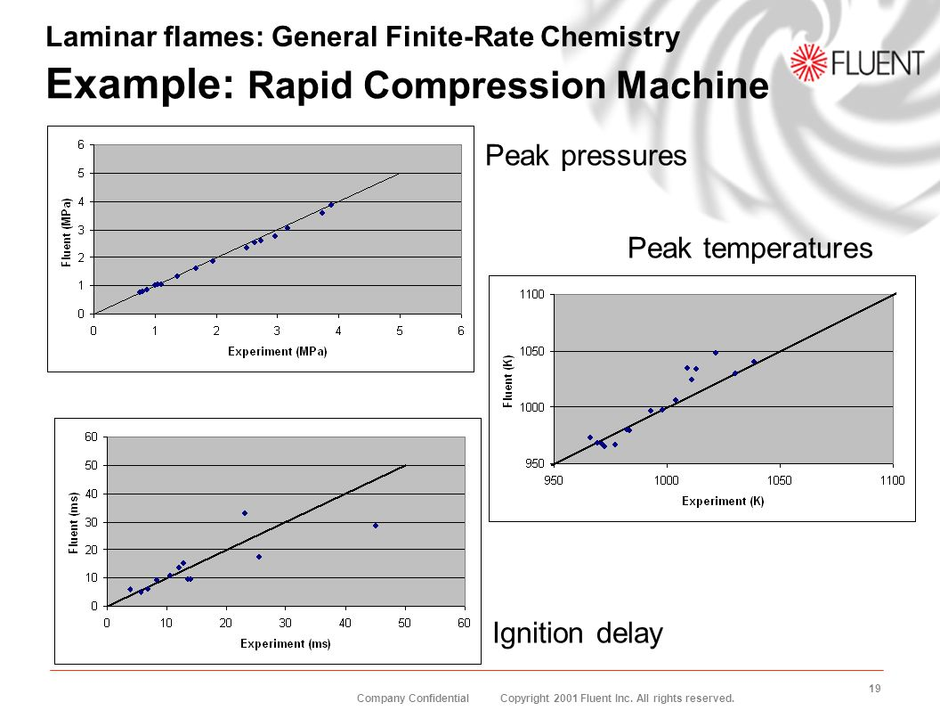 Example: Rapid Compression Machine