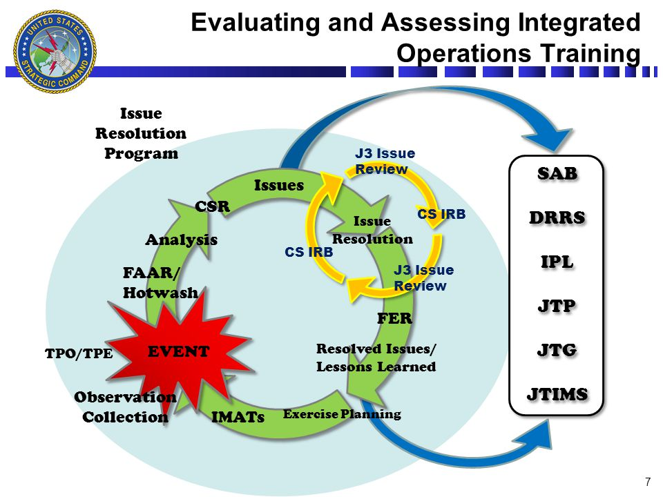 Evaluating and Assessing Integrated Operations Training