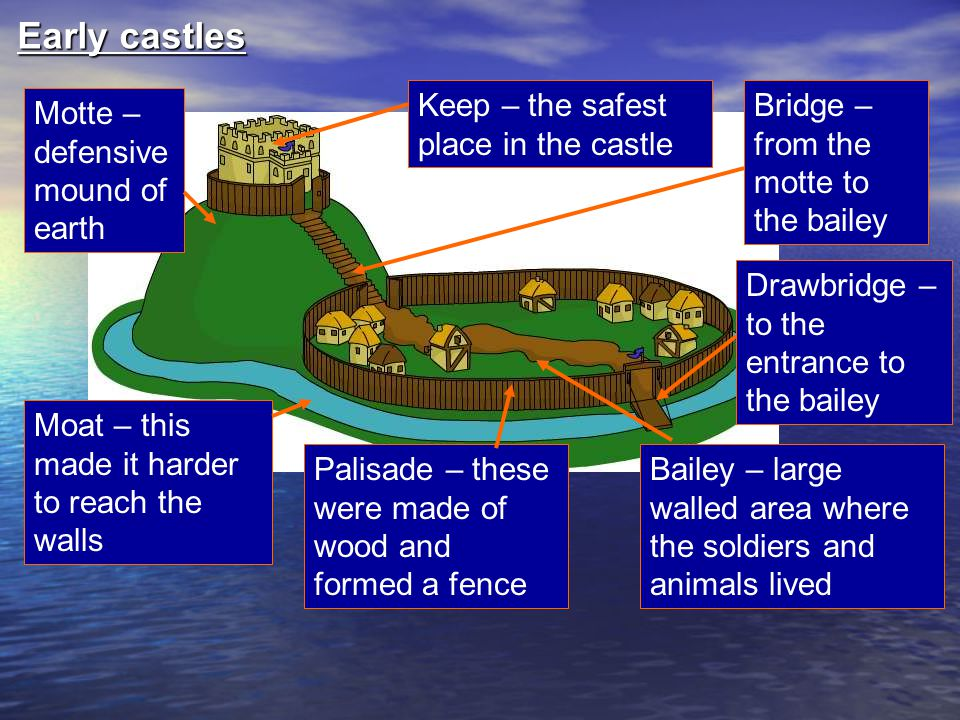 Early castles Keep – the safest place in the castle