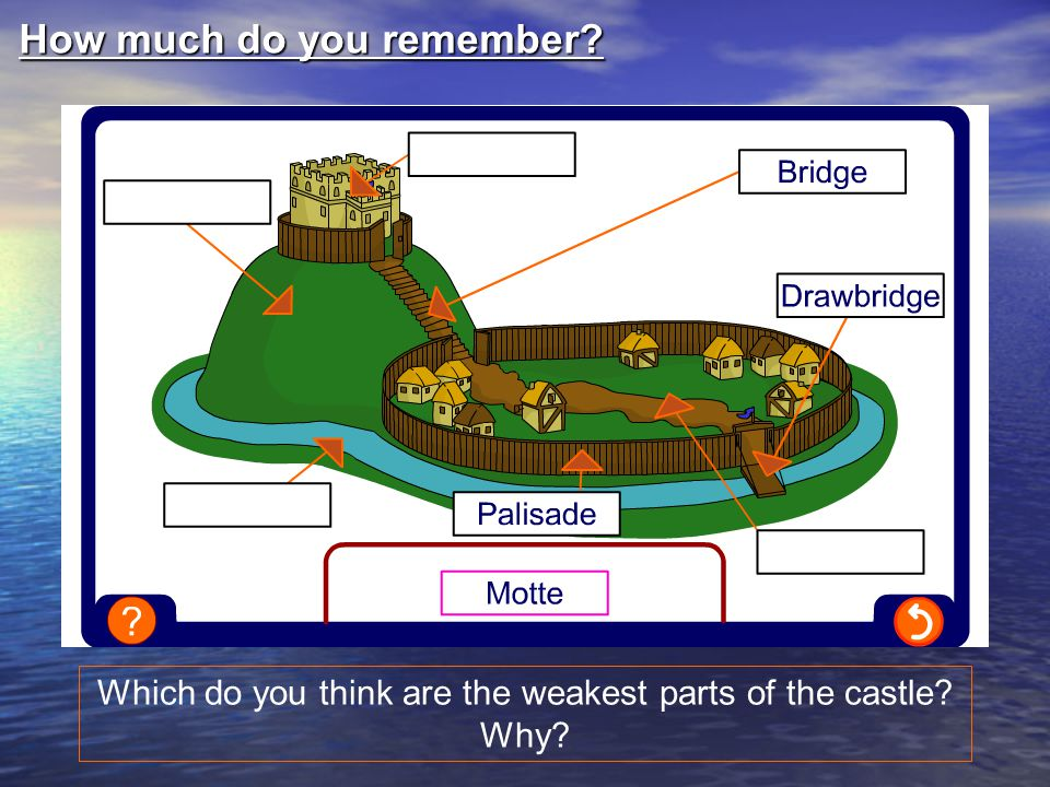 Which do you think are the weakest parts of the castle Why