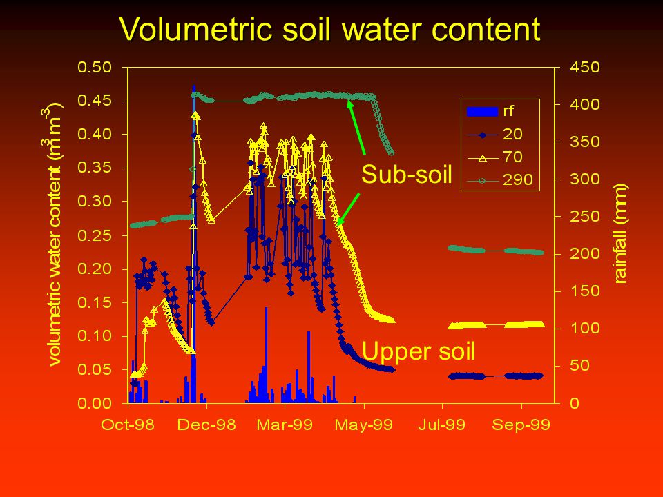 Volumetric soil water content