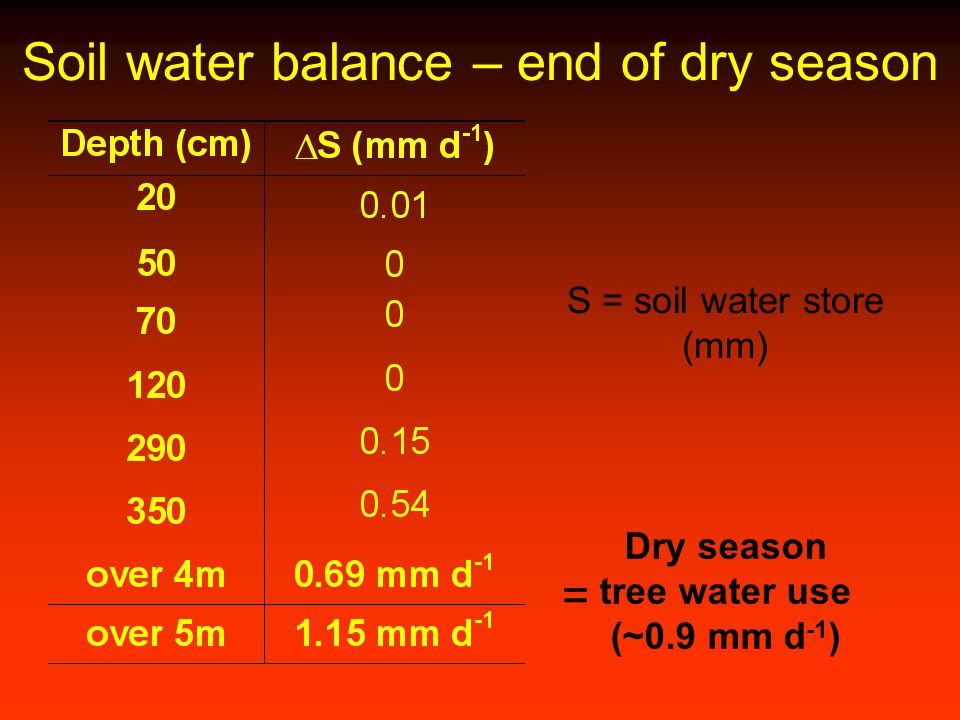 Soil water balance – end of dry season