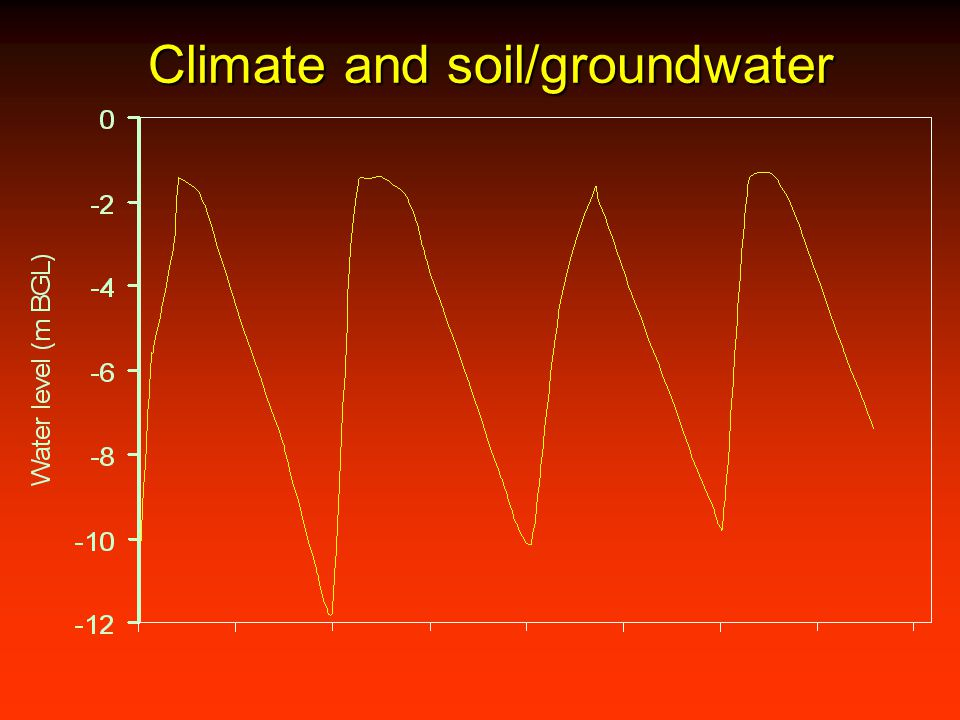 Climate and soil/groundwater