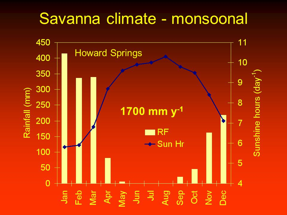 Savanna climate - monsoonal