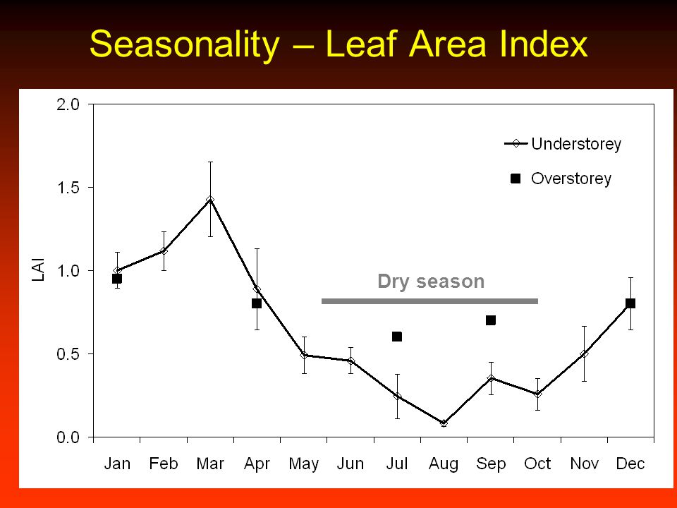 Seasonality – Leaf Area Index
