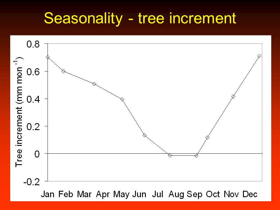 Seasonality - tree increment