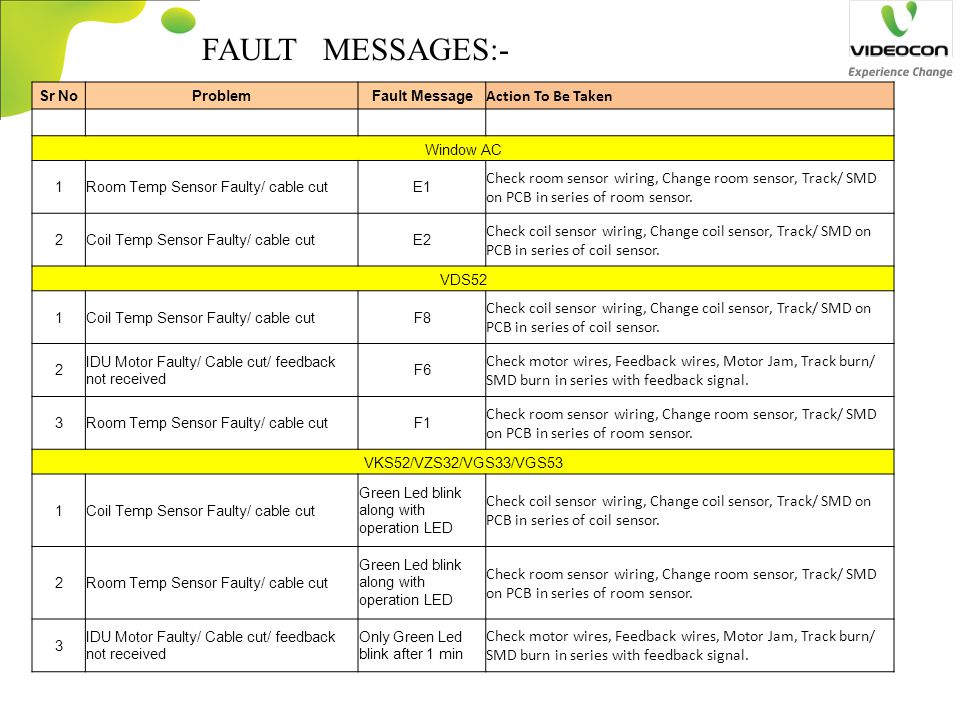 FAULT MESSAGES:- Action To Be Taken