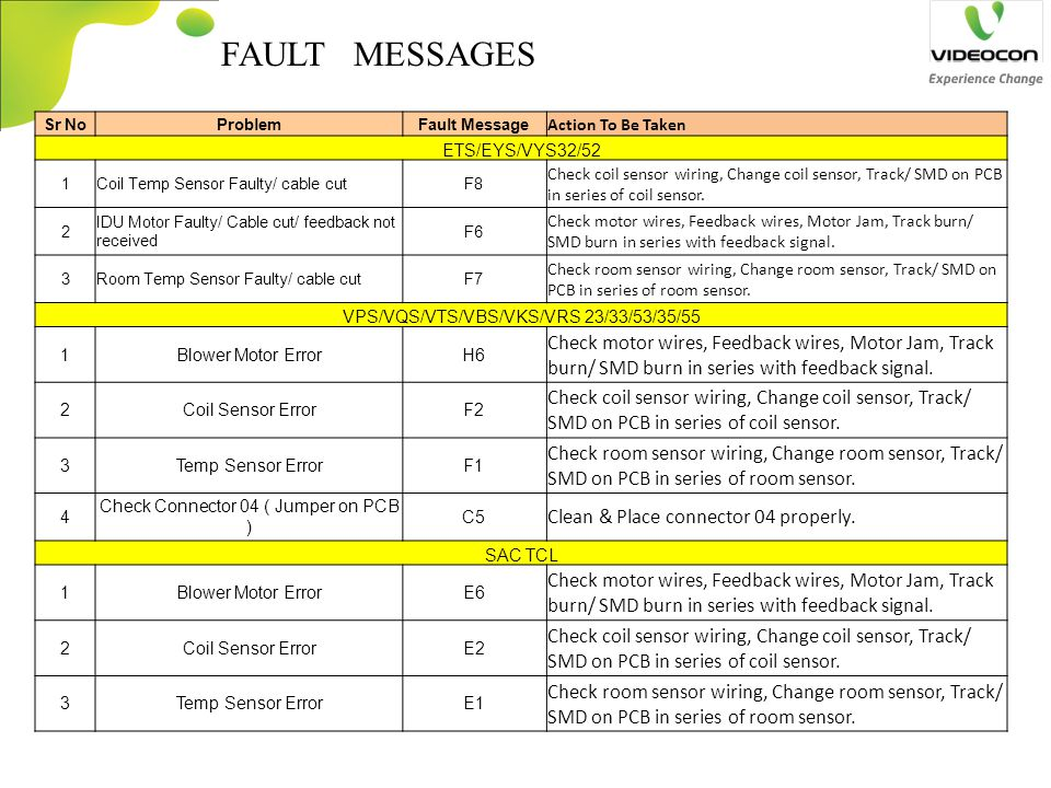 FAULT MESSAGES Clean & Place connector 04 properly. Action To Be Taken