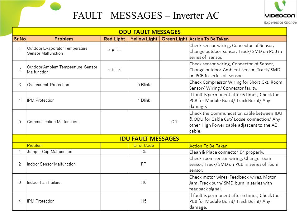 FAULT MESSAGES – Inverter AC