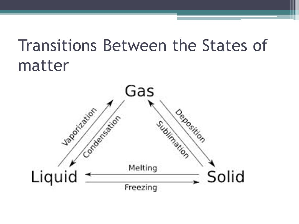 Transitions Between the States of matter