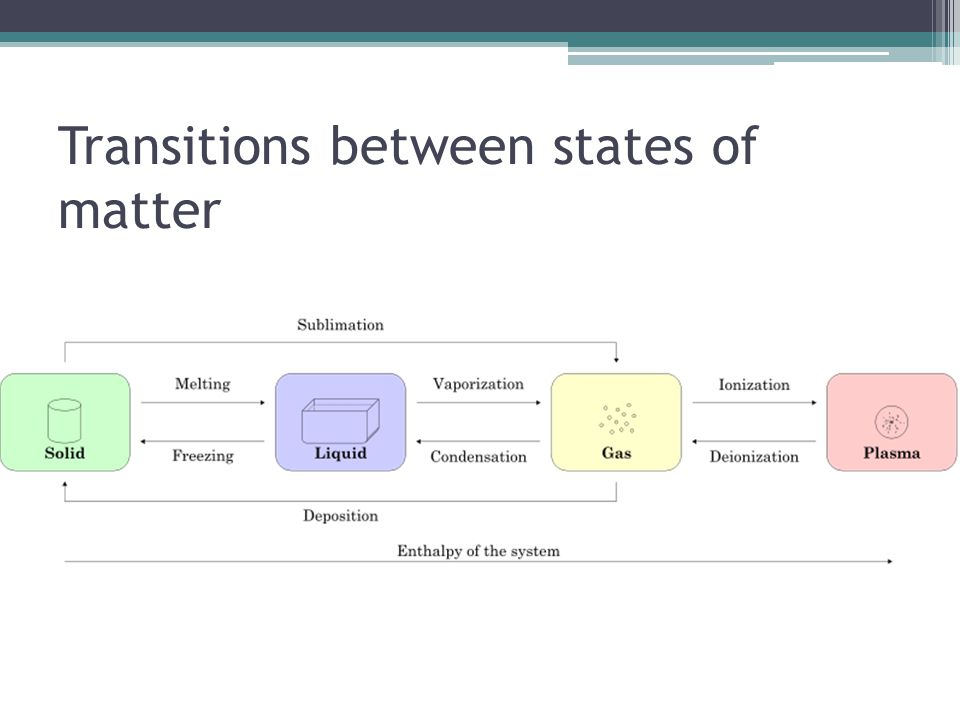 Transitions between states of matter