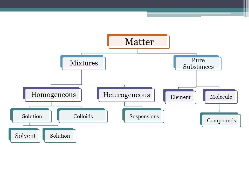 Matter Mixtures Homogeneous Heterogeneous Pure Substances Solvent