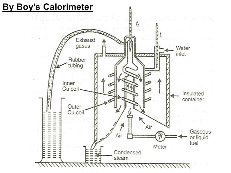 By Boy's Calorimeter
