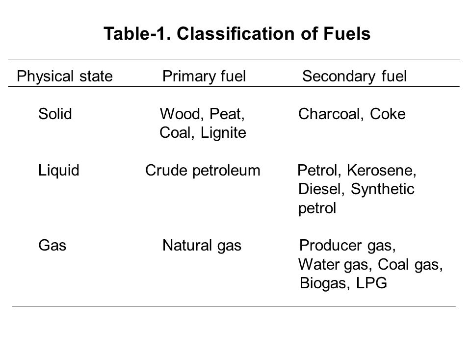 Table-1. Classification of Fuels