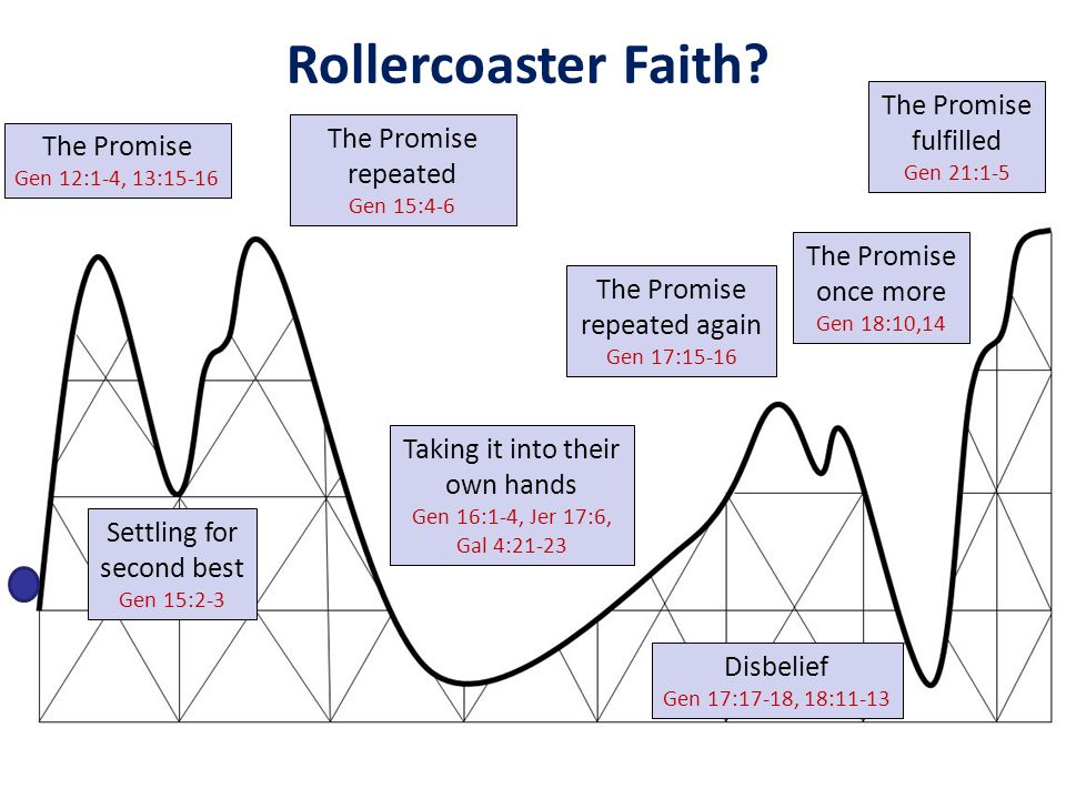 Rollercoaster Faith The Promise fulfilled The Promise repeated