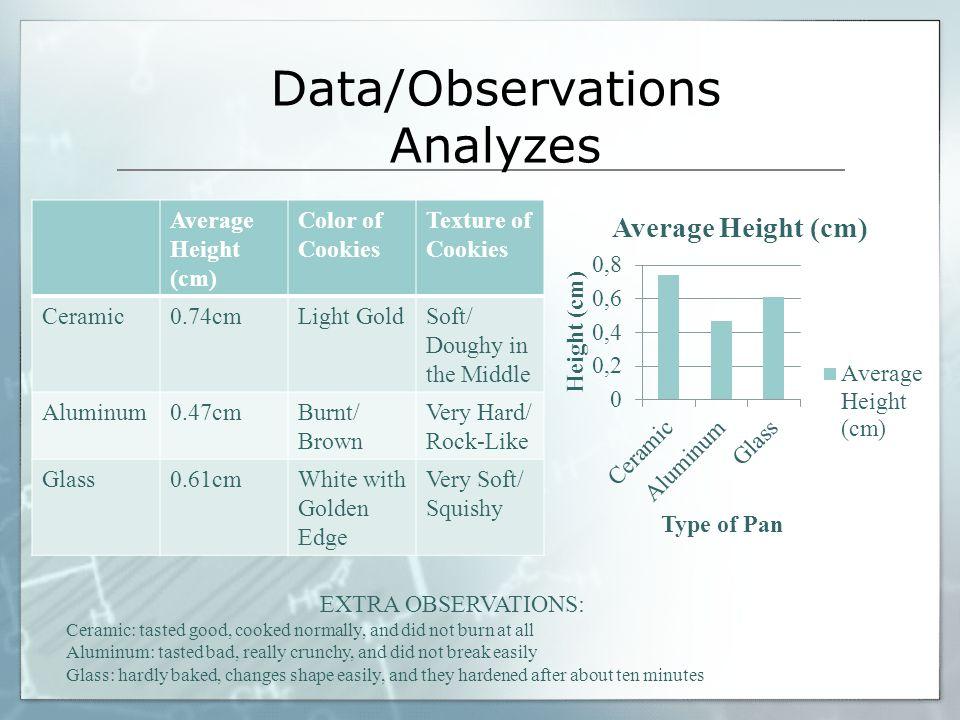 Data/Observations Analyzes