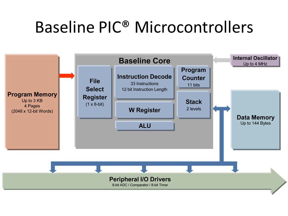 Baseline PIC® Microcontrollers