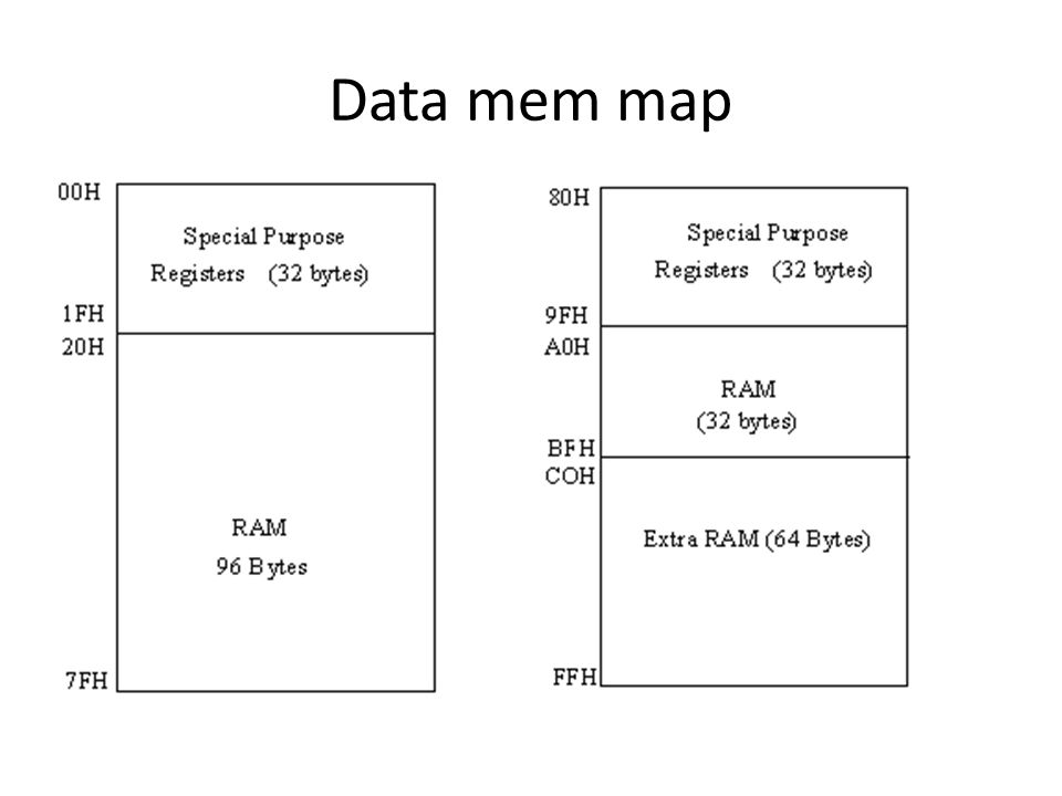 Data mem map