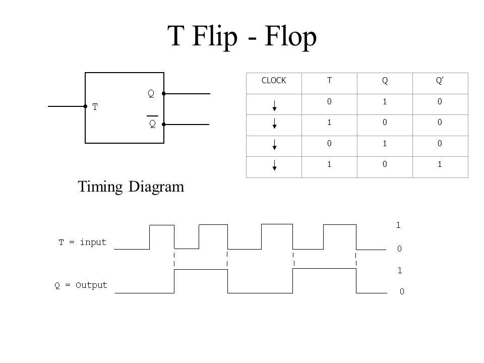 T Flip - Flop CLOCK T Q Q' 1 Timing Diagram