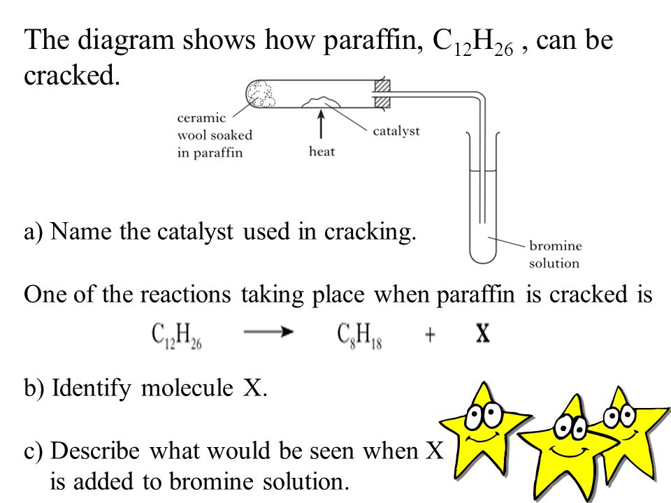 The diagram shows how paraffin, C12H26 , can be cracked.