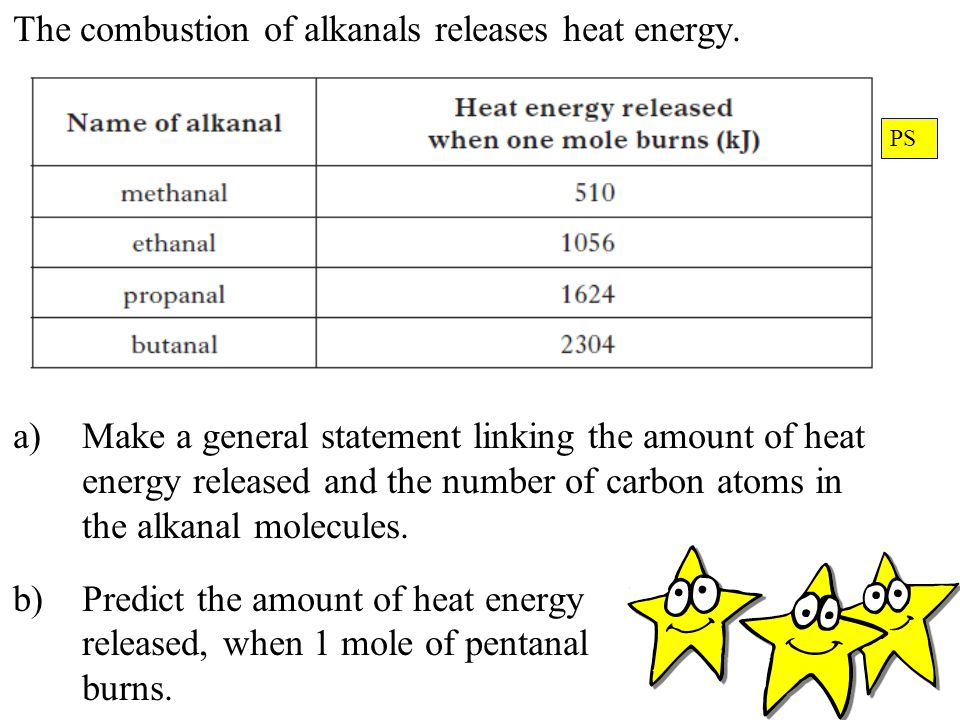 The combustion of alkanals releases heat energy.