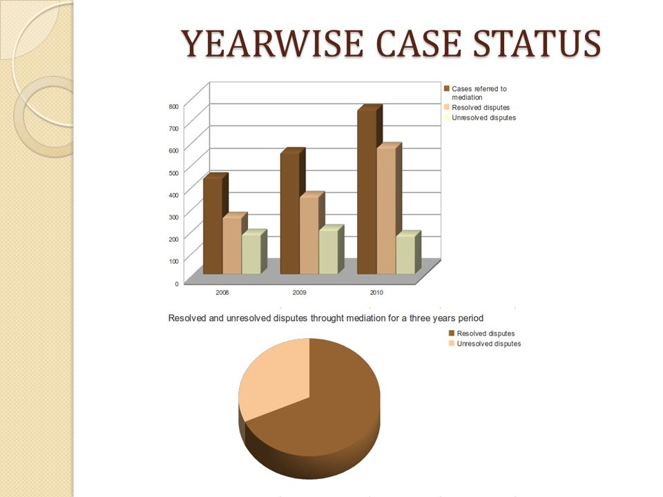 YEARWISE CASE STATUS