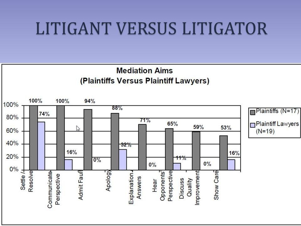 LITIGANT VERSUS LITIGATOR
