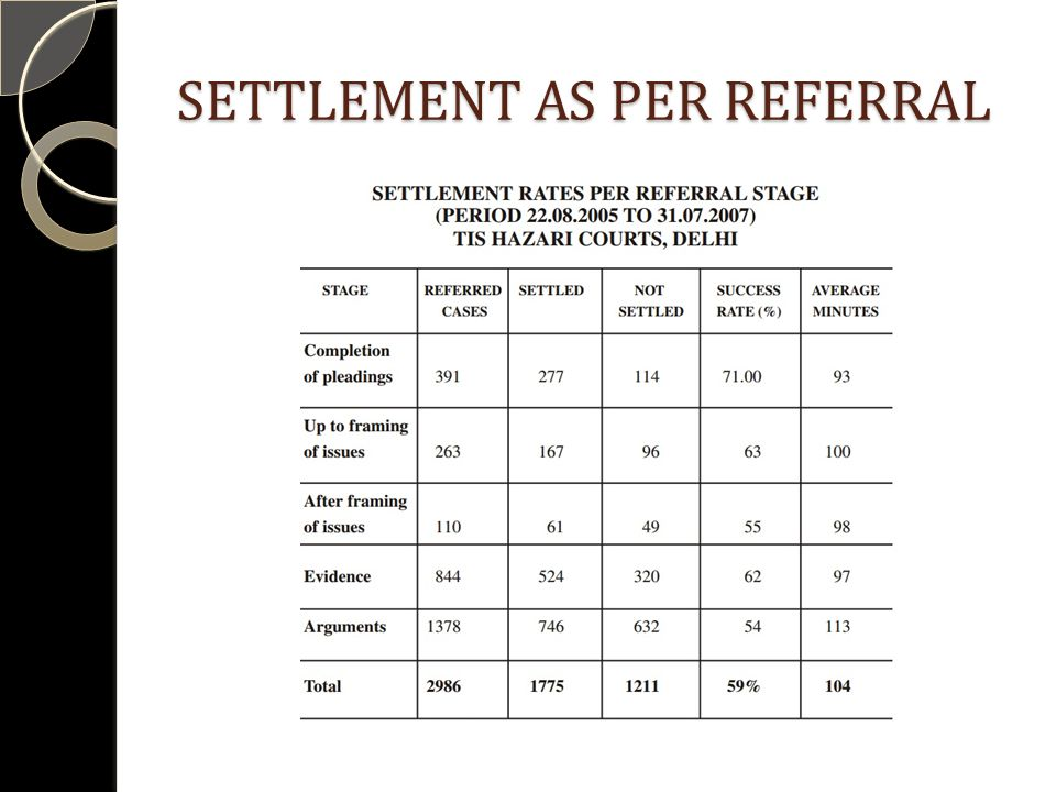 SETTLEMENT AS PER REFERRAL