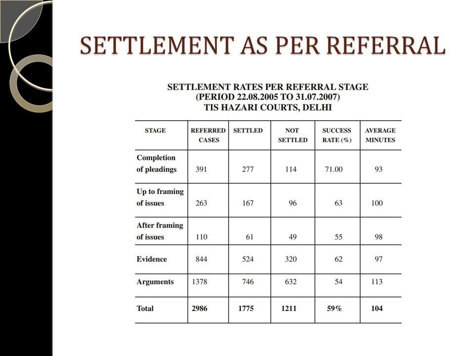 SETTLEMENT AS PER REFERRAL