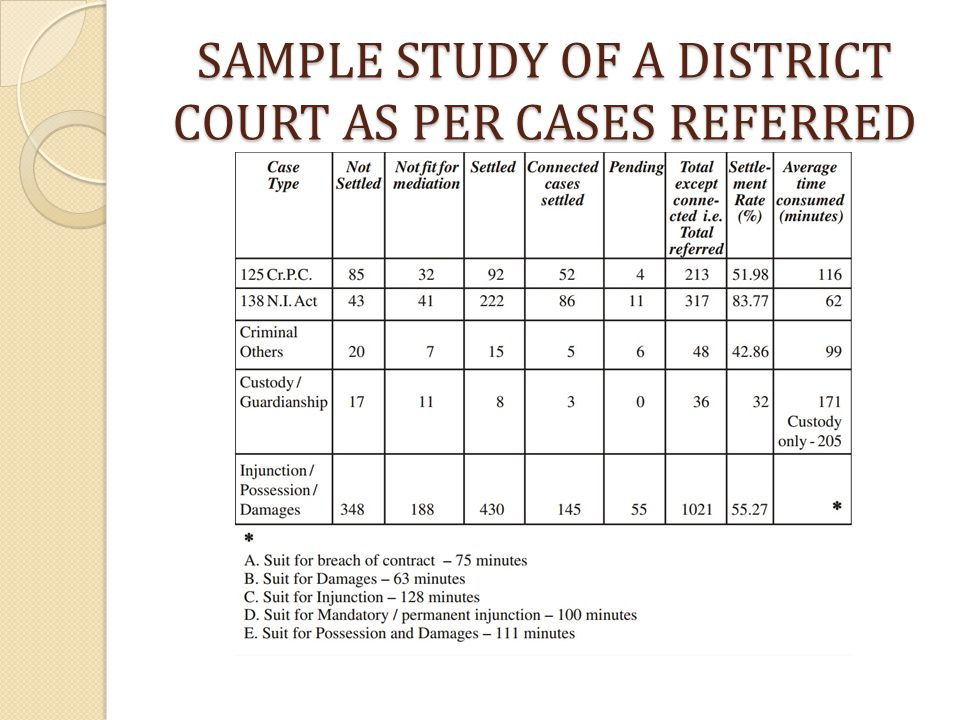 SAMPLE STUDY OF A DISTRICT COURT AS PER CASES REFERRED