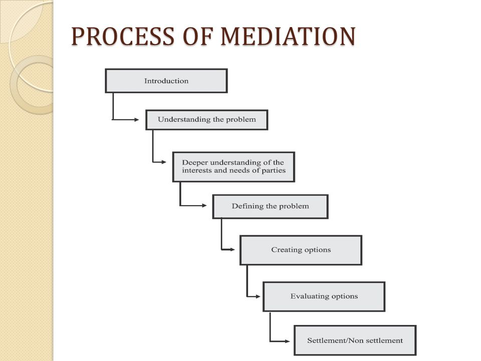 PROCESS OF MEDIATION